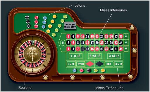 Règles roulette : La table de roulette