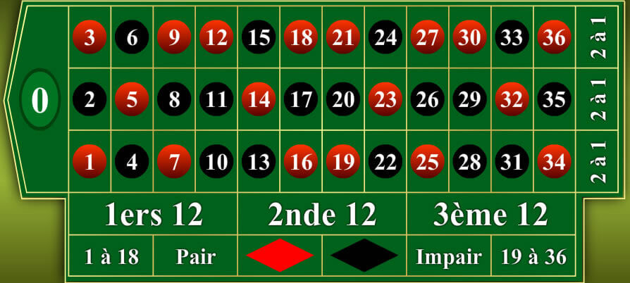 Roulette européenne gratuite dans les casinos en ligne français
